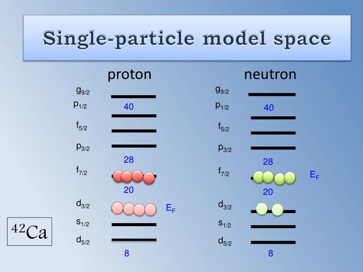 Single particle model space