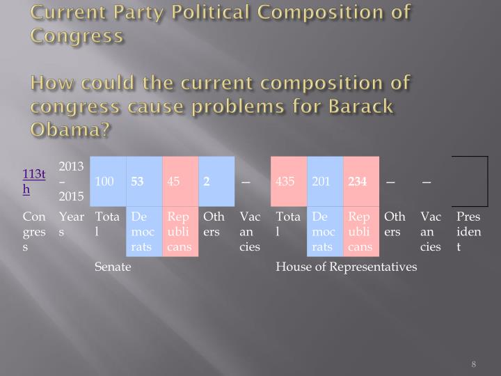 Current Party Political Composition of Congress