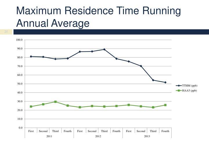 Maximum Residence Time Running Annual Average