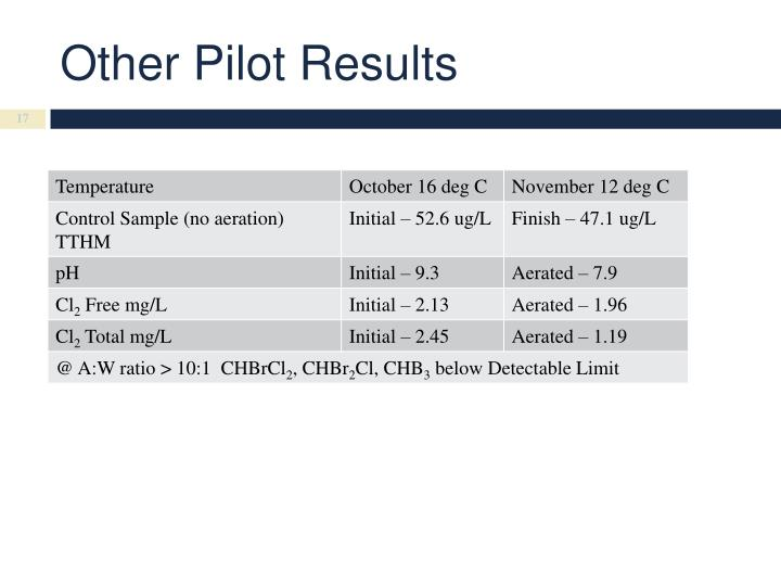 Other Pilot Results