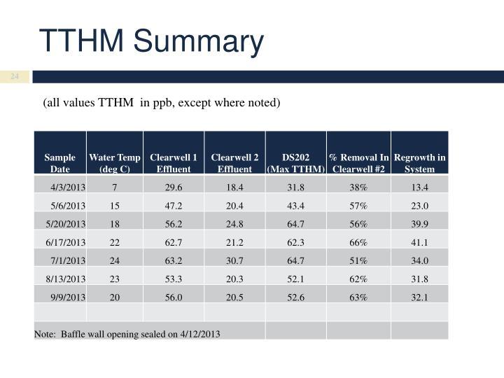 TTHM Summary