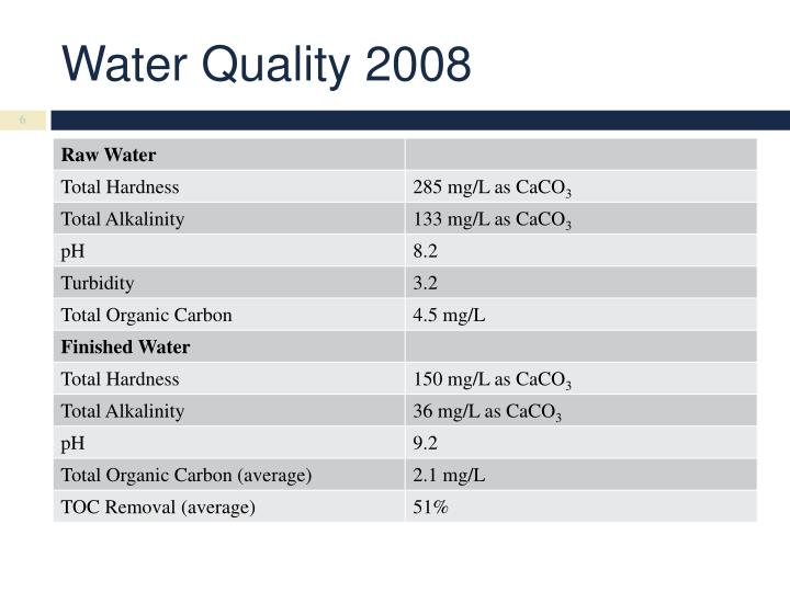 Water Quality 2008