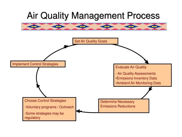 Air Quality Management Process