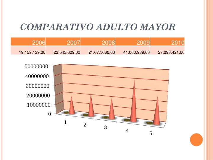 COMPARATIVO ADULTO MAYOR