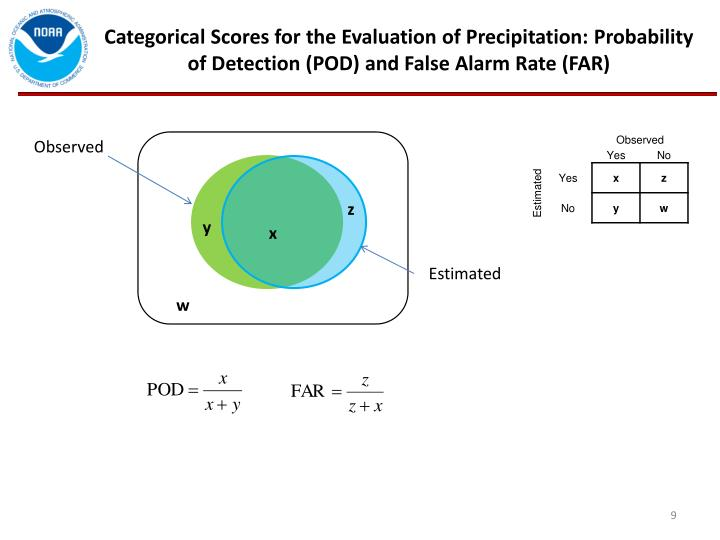 Categorical Scores for the Evaluation of Precipitation: Probability of Detection (POD) and False Alarm Rate (FAR)