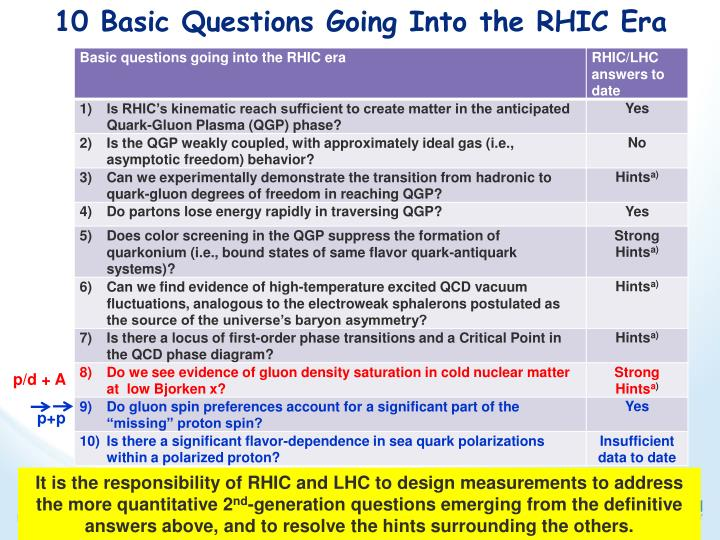 10 Basic Questions Going Into the RHIC Era