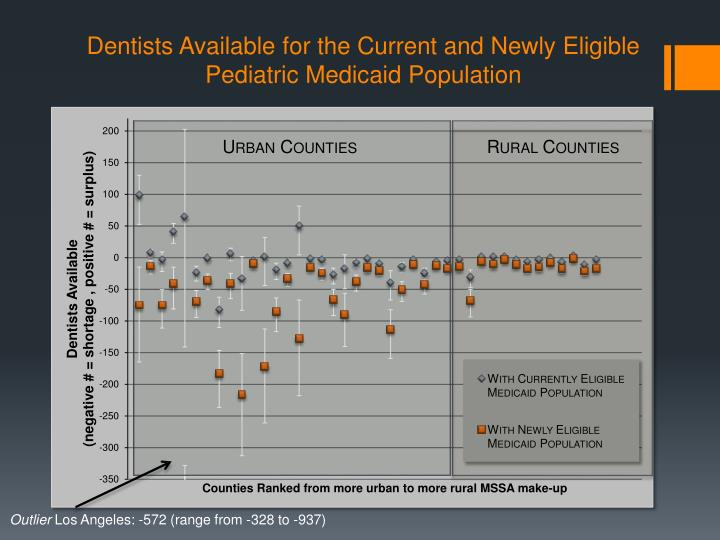 Dentists Available for the Current and Newly Eligible Pediatric Medicaid Population
