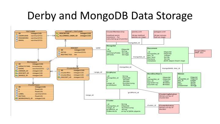 Derby and MongoDB Data Storage
