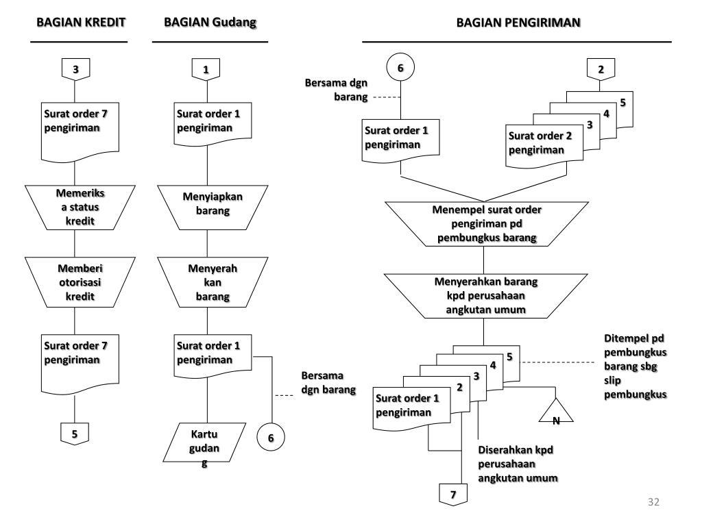 Ppt Sistem Akuntansi Penjualan Kredit Powerpoint