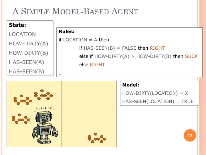 A Simple Model-Based
