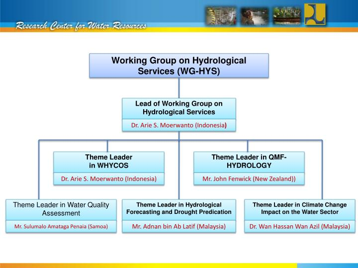Working Group on Hydrological Services (WG-HYS)