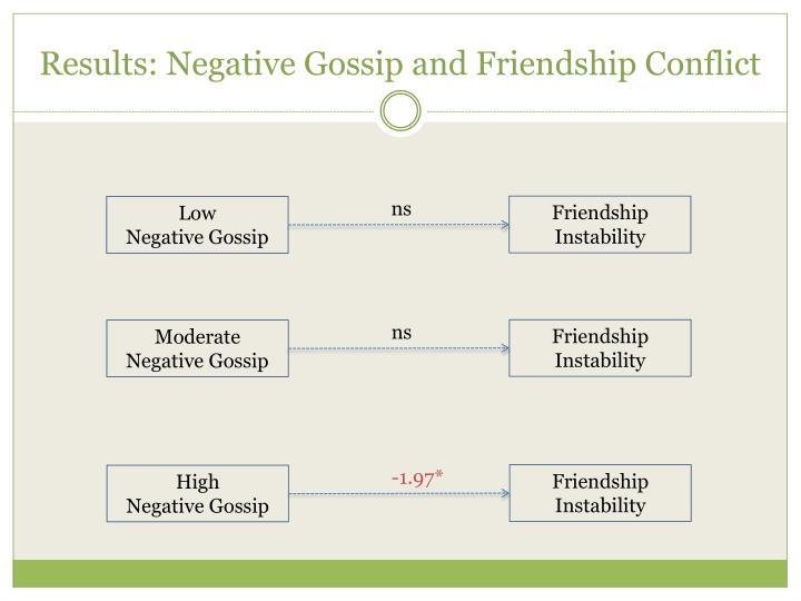 Results: Negative Gossip