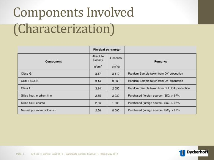 Components involved characterization