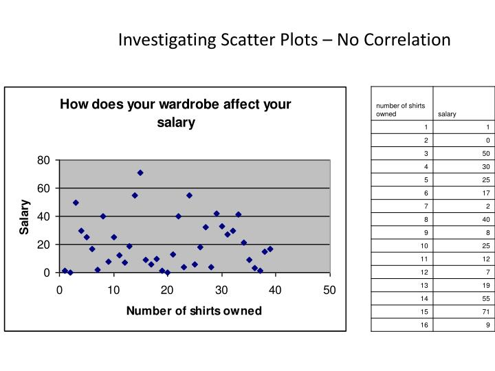 Investigating Scatter Plots – No Correlation