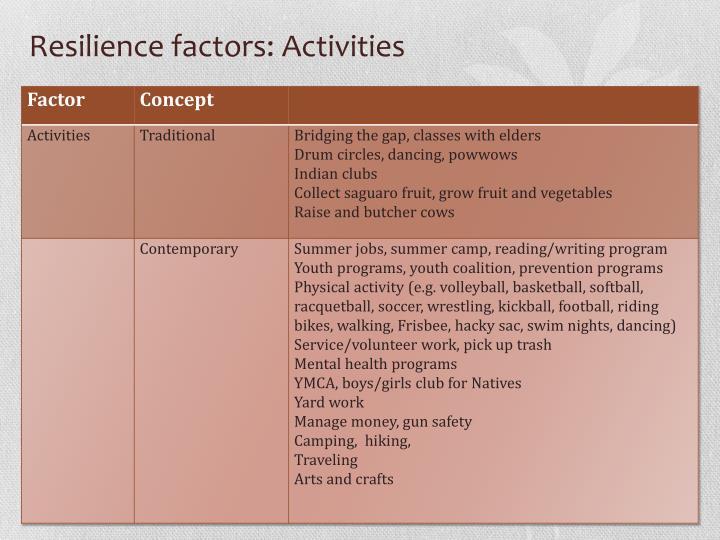 Resilience factors: Activities
