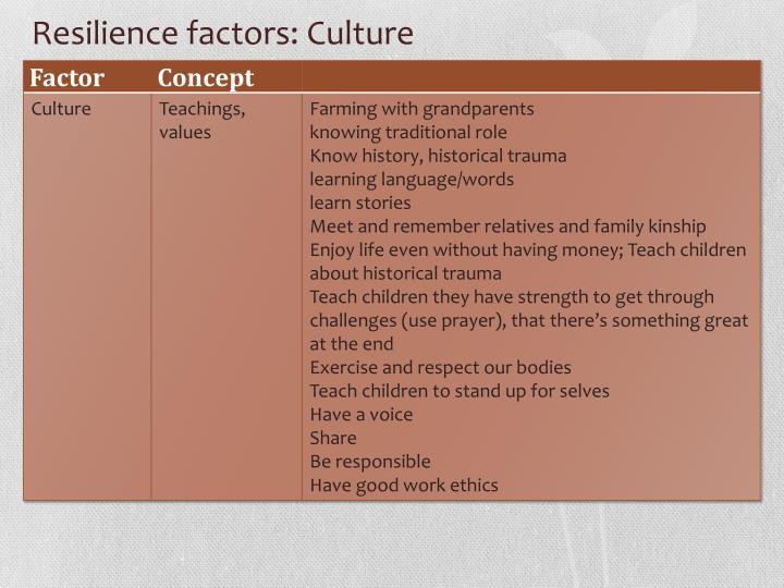 Resilience factors: Culture