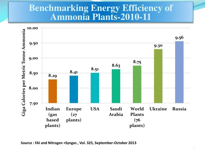 Benchmarking Energy Efficiency of Ammonia Plants-2010-11