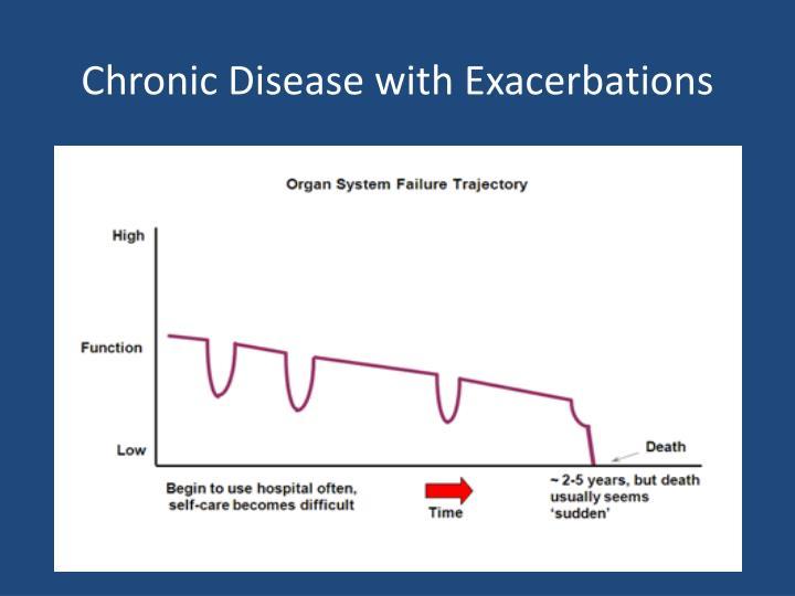 Chronic Disease with Exacerbations