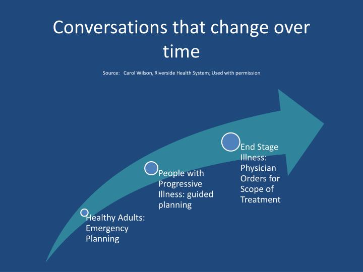 Conversations that change over