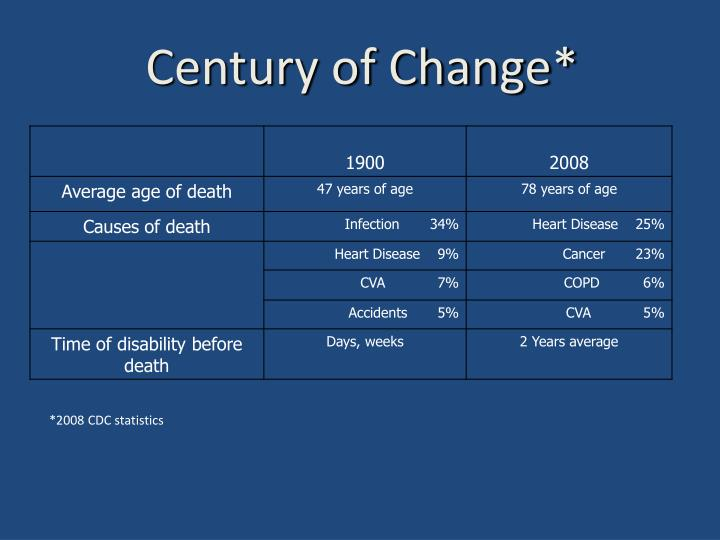 Century of Change*