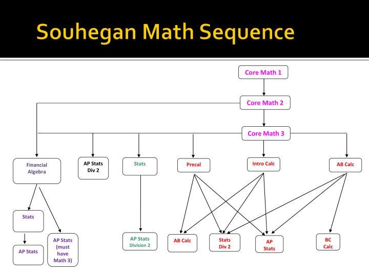 Core Math 1