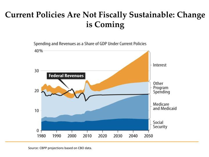 Current policies are not fiscally sustainable change is coming