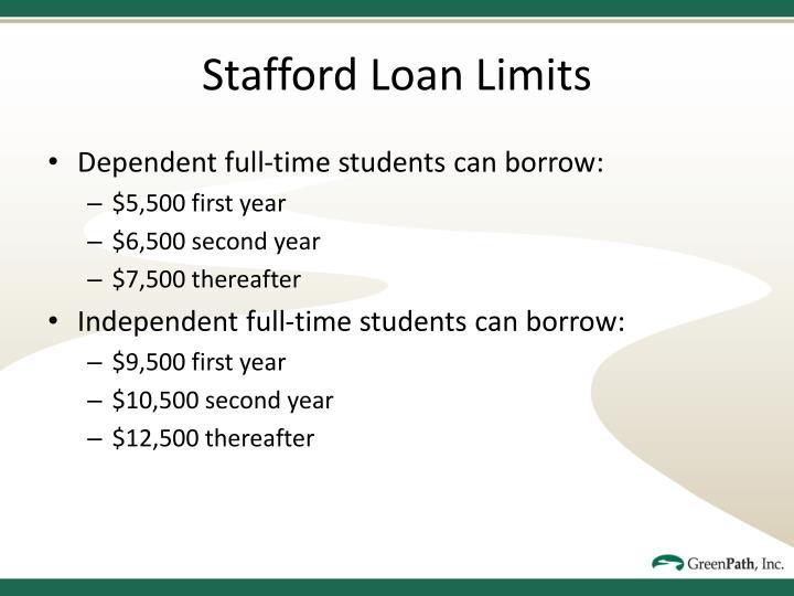 Stafford Loan Limits