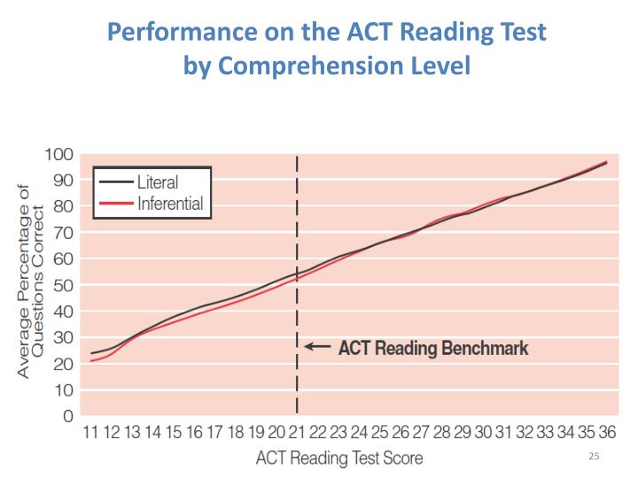 Performance on the ACT Reading Test