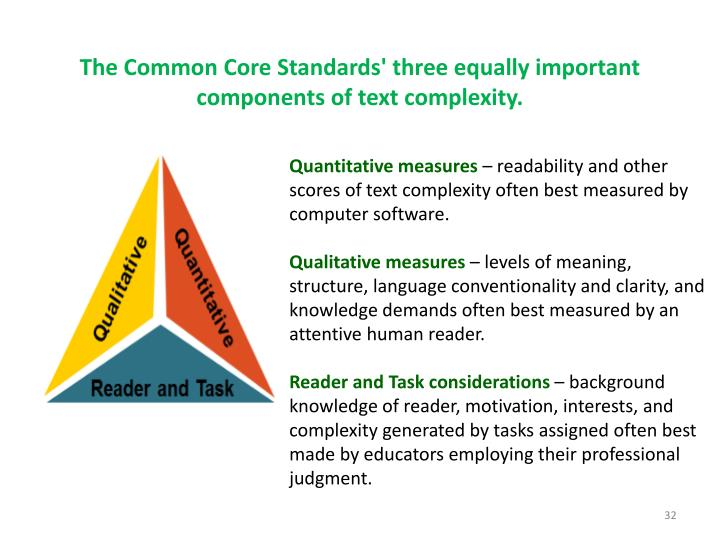 The Common Core Standards' three equally important components of text complexity.