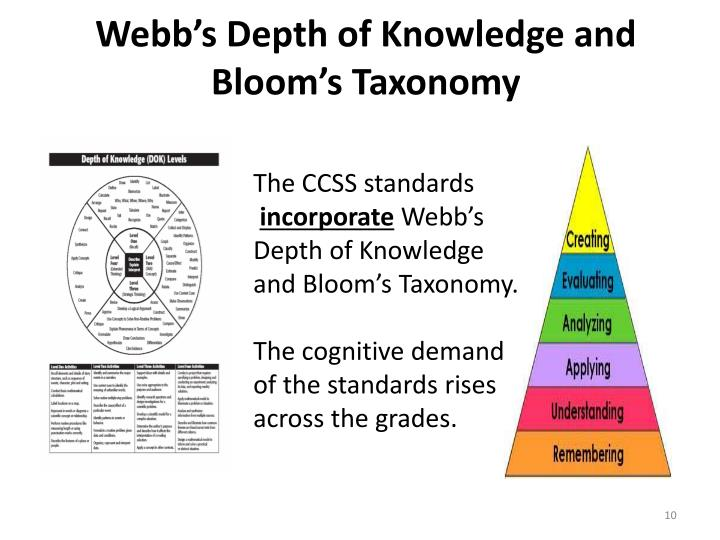 Webb's Depth of Knowledge and Bloom's Taxonomy