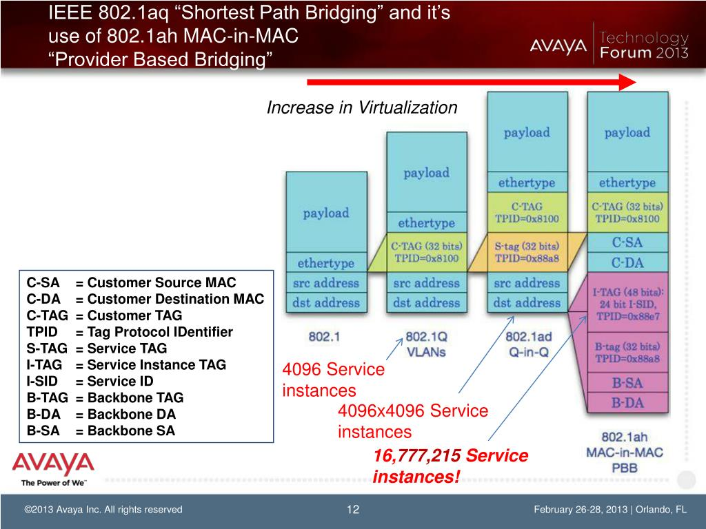 PPT - Scalable & Simple Multicast Solutions… Interested