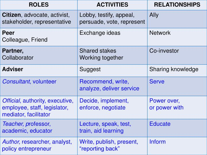 Activities, and Relationships