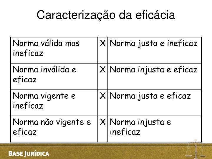 Caracterização da eficácia