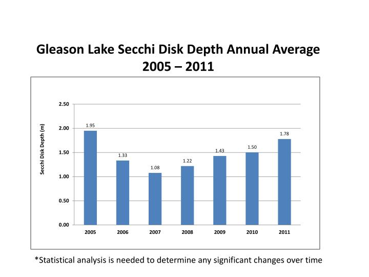 Gleason lake secchi disk depth annual average 2005 2011