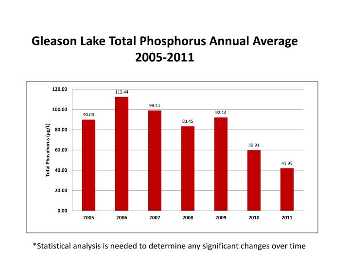 Gleason lake total phosphorus annual average 2005 2011