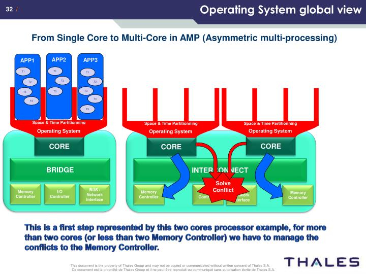 Operating System global view