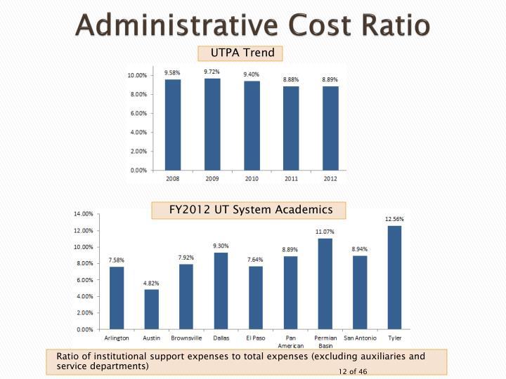 Administrative Cost Ratio