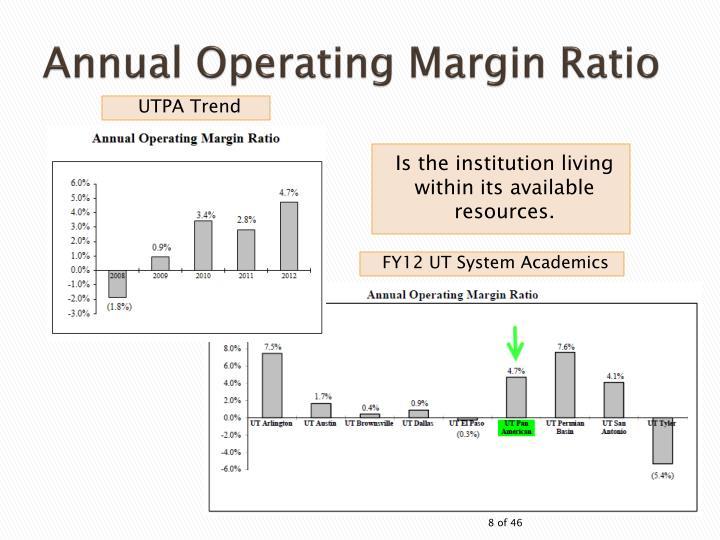 Annual Operating Margin Ratio