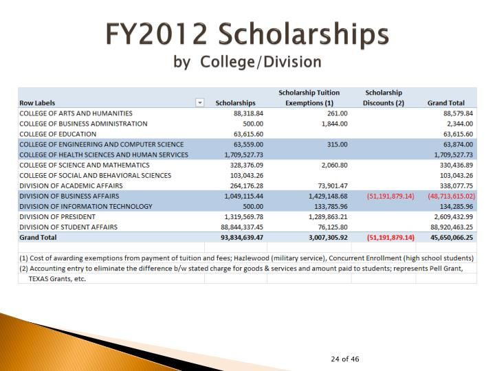 FY2012 Scholarships