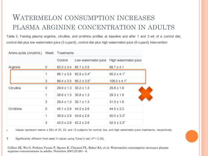 Watermelon consumption increases plasma arginine concentration in adults