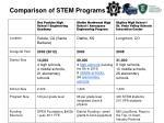 comparison of stem programs