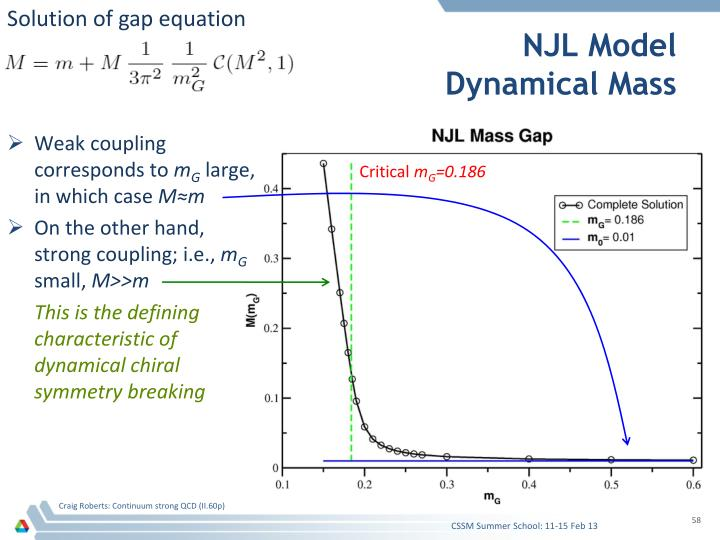 Solution of gap equation