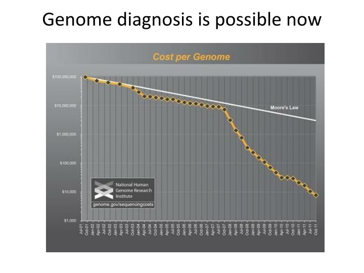 Genome diagnosis is possible now