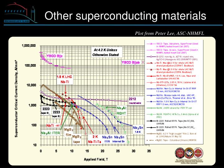 Other superconducting materials