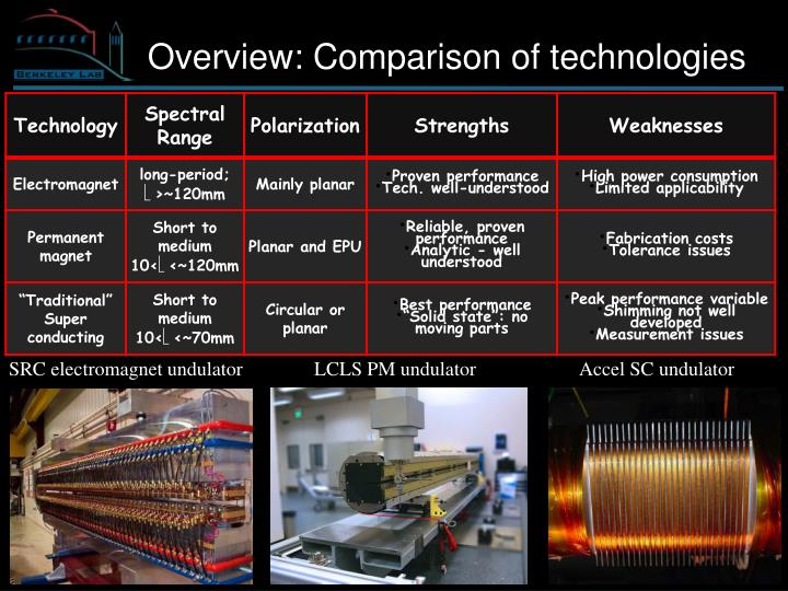 Overview: Comparison of technologies