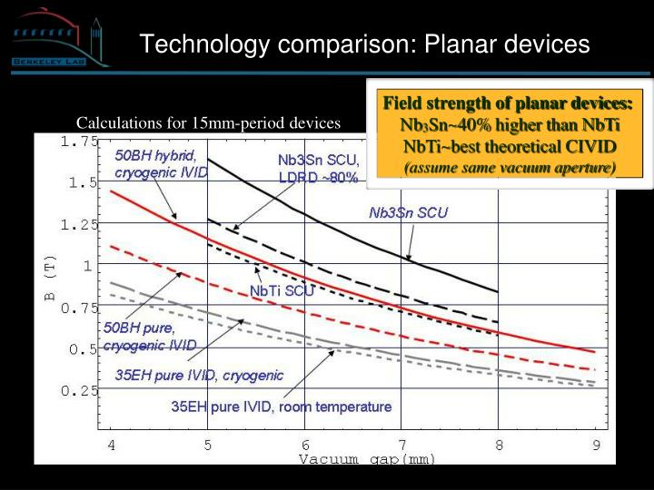 Field strength of planar devices: