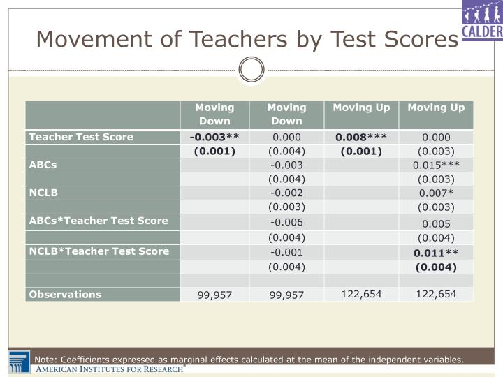 Movement of Teachers by Test Scores