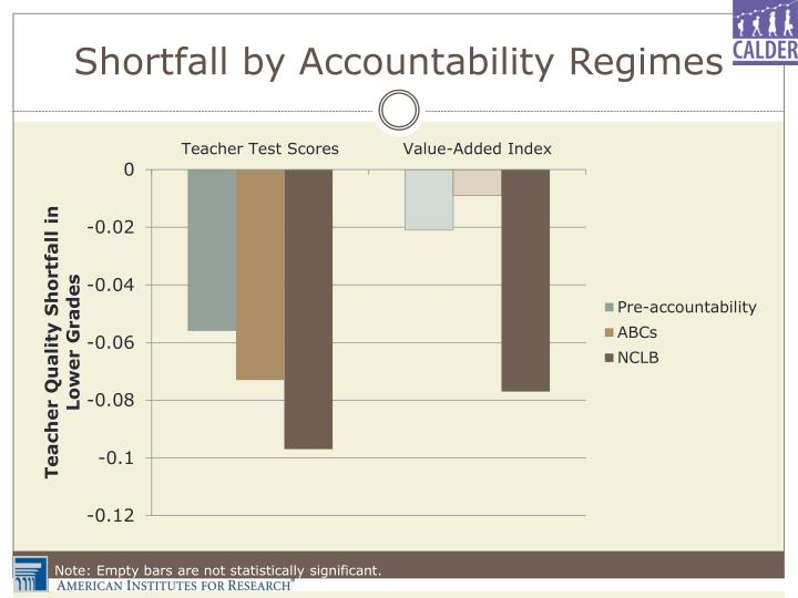 Shortfall by Accountability Regimes