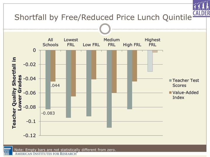 Shortfall by Free/Reduced Price Lunch Quintile