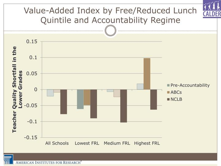 Value-Added Index by Free/Reduced Lunch Quintile and Accountability Regime